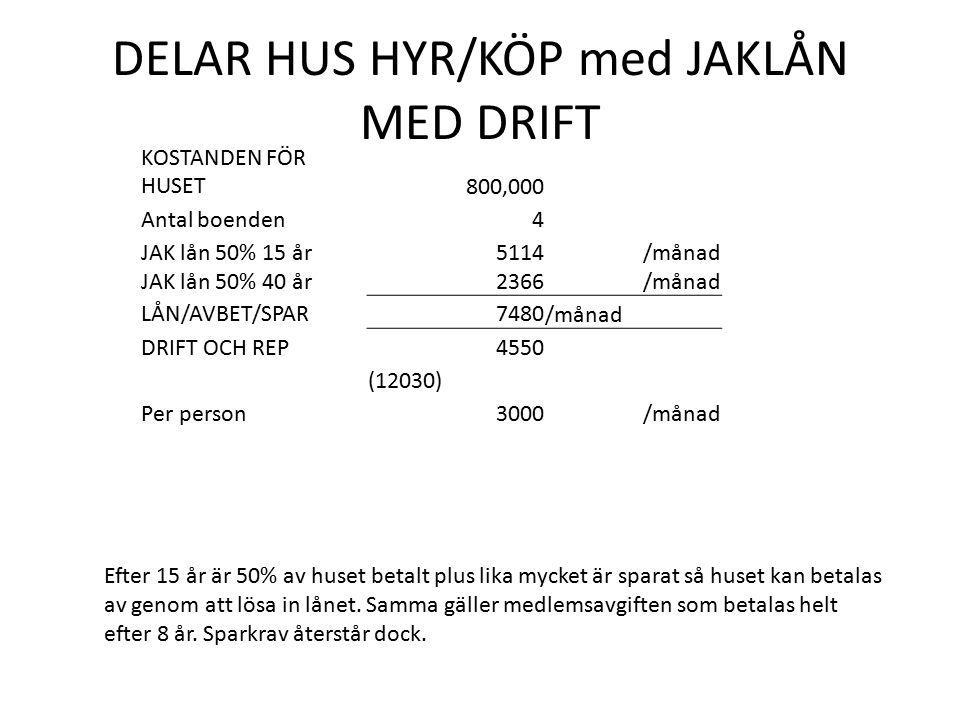 DELAR HUS HYR/KÖP med JAKLÅN MED DRIFT