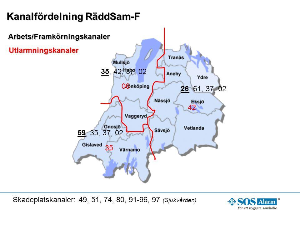 Kanalfördelning RäddSam-F