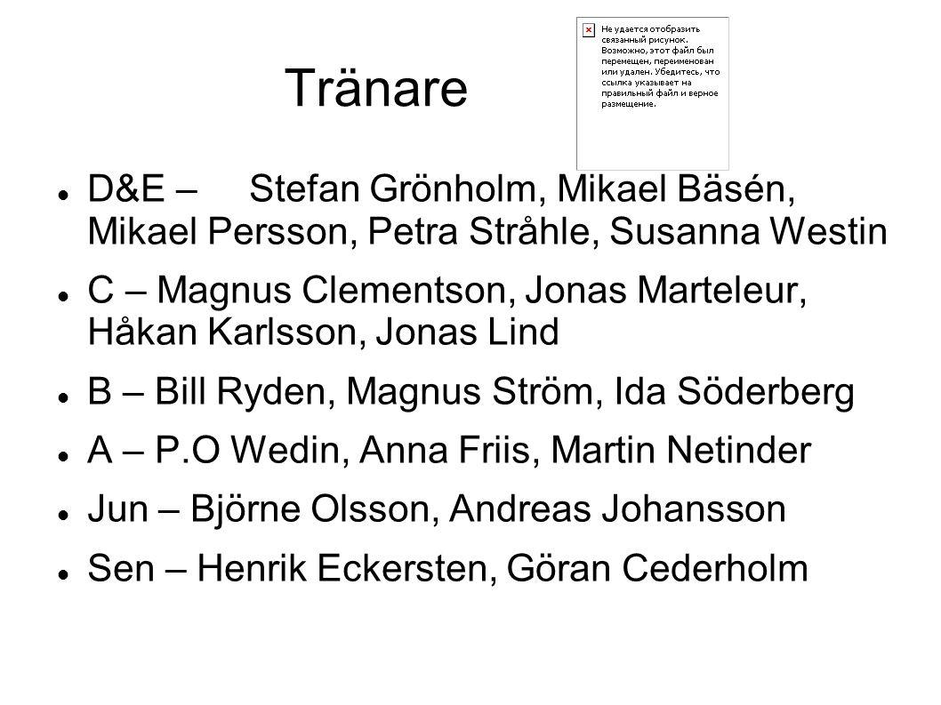 Tränare D&E – Stefan Grönholm, Mikael Bäsén, Mikael Persson, Petra Stråhle, Susanna Westin.
