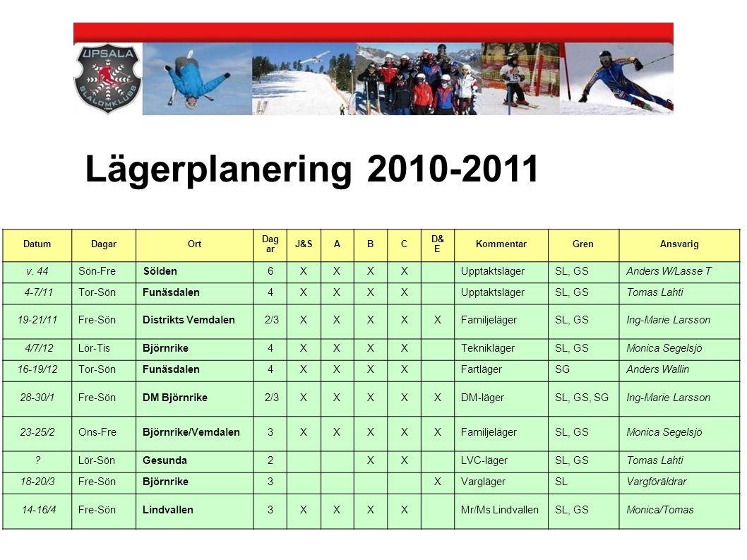 Lägerplanering 2010-2011 v. 44 Sön-Fre Sölden 6 X Upptaktsläger SL, GS