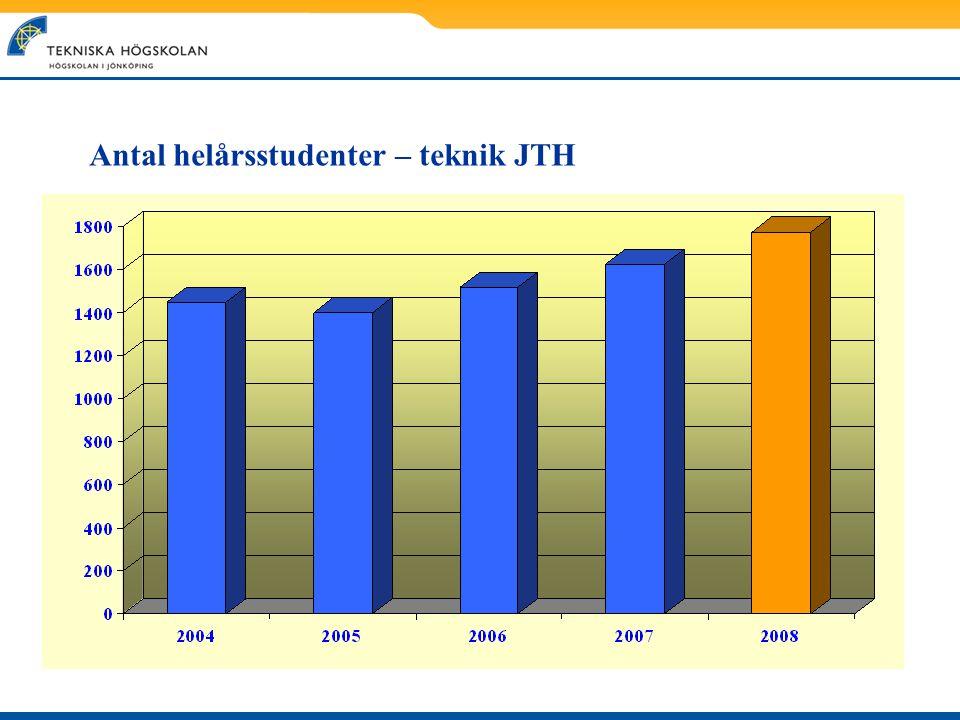 Antal helårsstudenter – teknik JTH