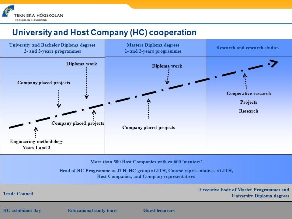 University and Host Company (HC) cooperation