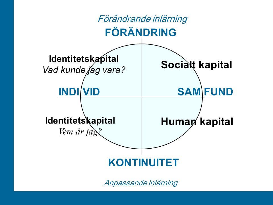 FÖRÄNDRING Socialt kapital INDI VID SAM FUND Human kapital KONTINUITET