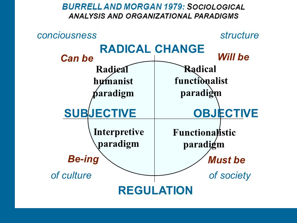 RADICAL CHANGE SUBJECTIVE OBJECTIVE REGULATION conciousness structure