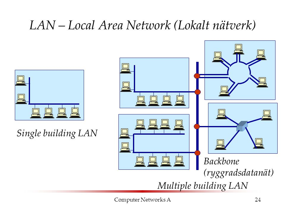 LAN – Local Area Network (Lokalt nätverk)