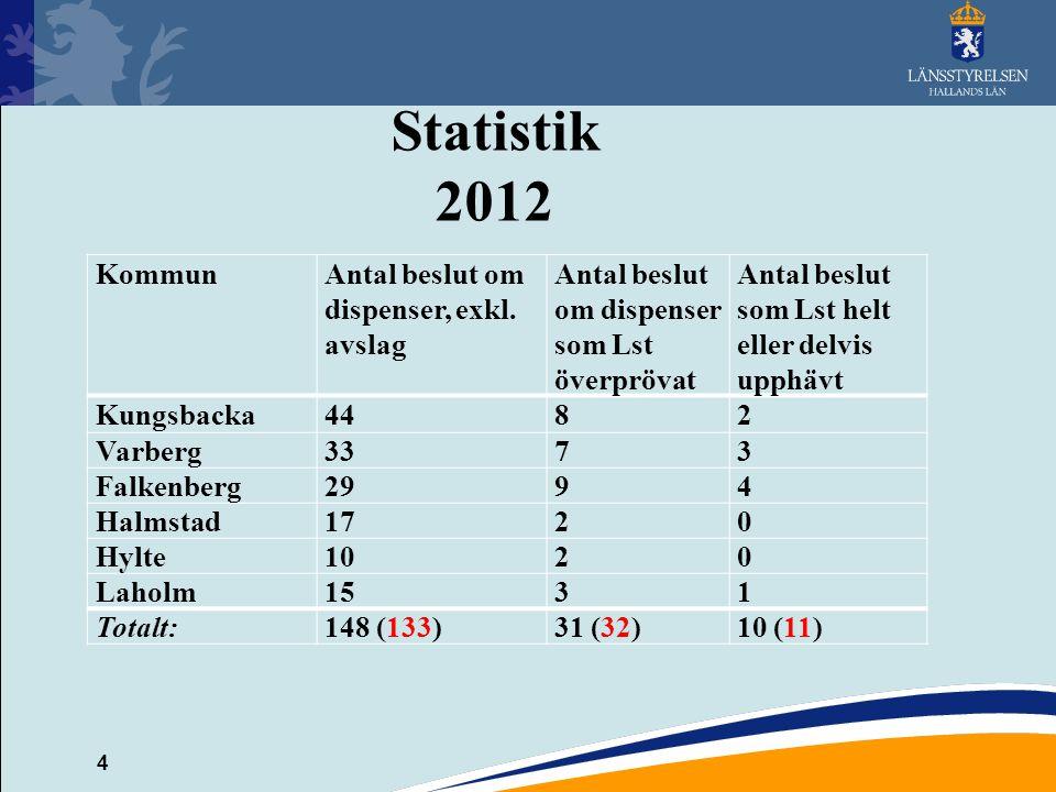 Statistik 2012 Kommun Antal beslut om dispenser, exkl. avslag