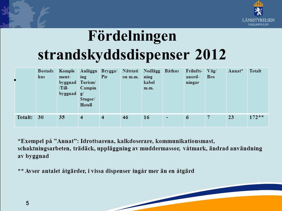 Fördelningen strandskyddsdispenser 2012
