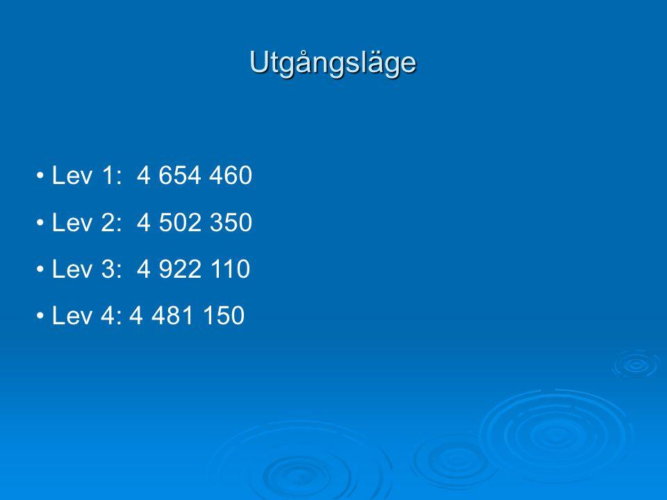 Utgångsläge Lev 1: 4 654 460 Lev 2: 4 502 350 Lev 3: 4 922 110