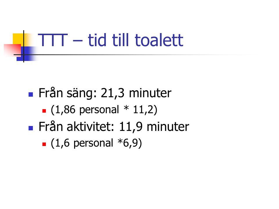 TTT – tid till toalett Från säng: 21,3 minuter
