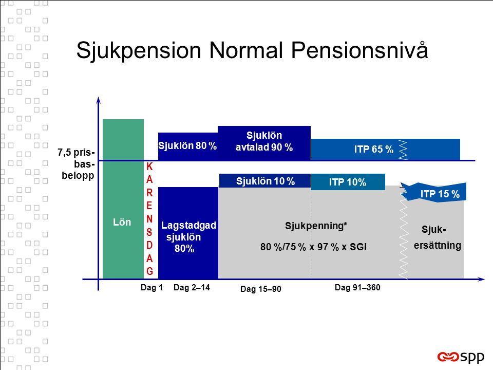 Sjukpension Normal Pensionsnivå