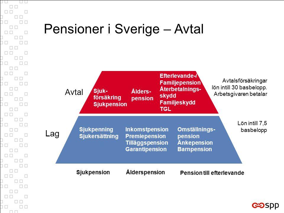 Pensioner i Sverige – Avtal