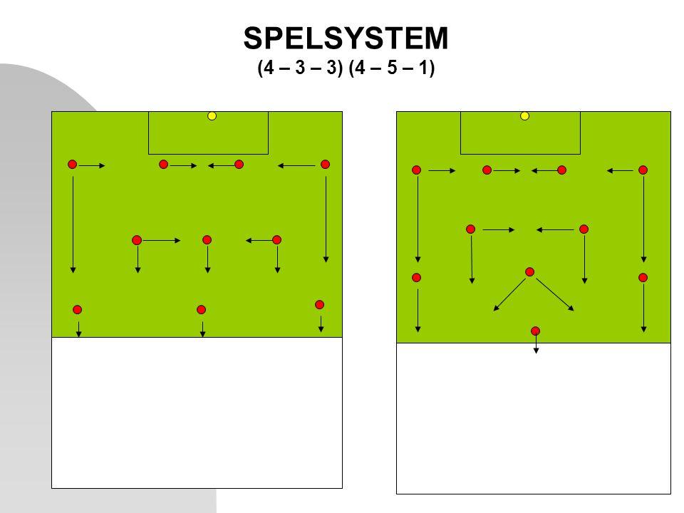 SPELSYSTEM (4 – 3 – 3) (4 – 5 – 1)