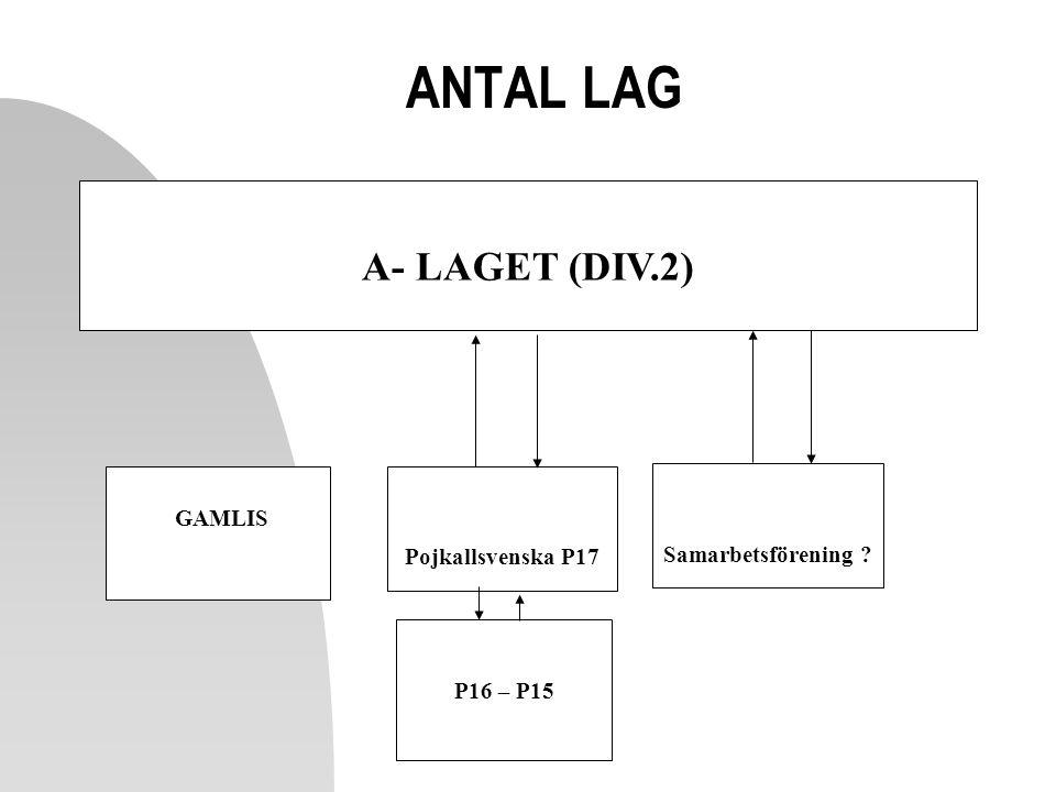 ANTAL LAG A- LAGET (DIV.2) GAMLIS Samarbetsförening
