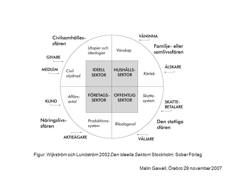 Figur: Wijkström och Lundström 2002 Den Ideella Sektorn Stockholm: Sober Förlag