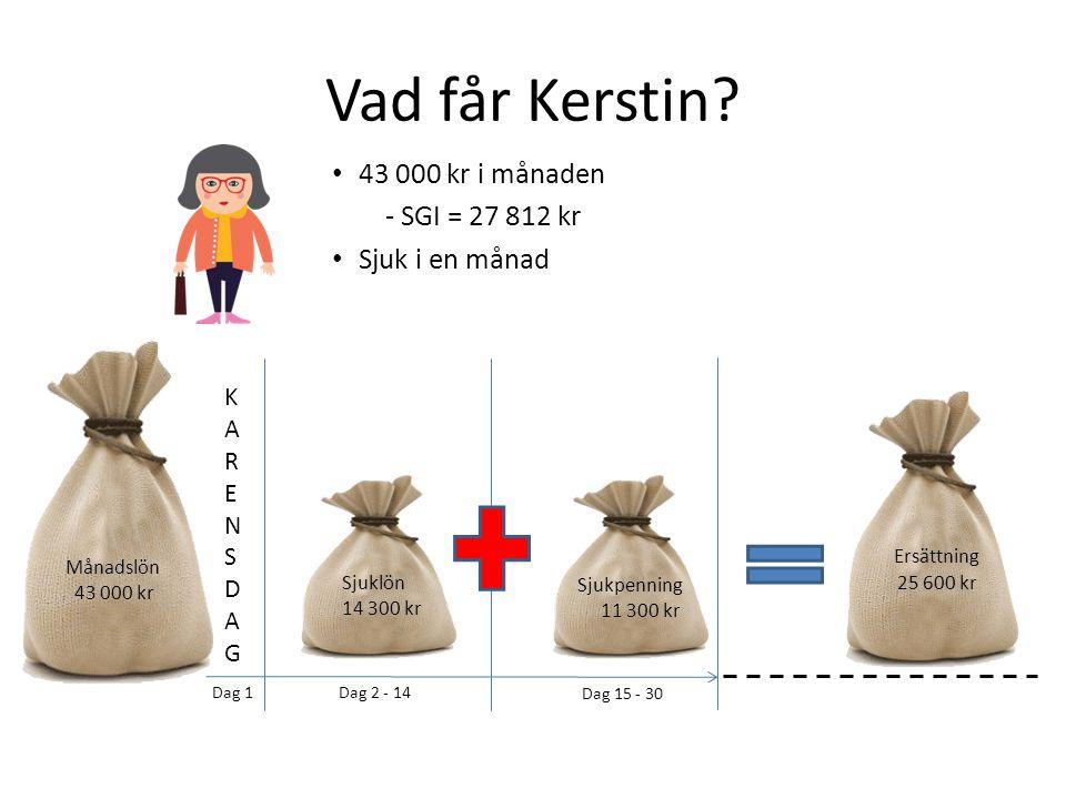 Vad får Kerstin 43 000 kr i månaden - SGI = 27 812 kr Sjuk i en månad