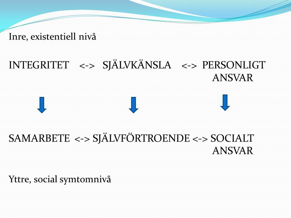 INTEGRITET <-> SJÄLVKÄNSLA <-> PERSONLIGT ANSVAR