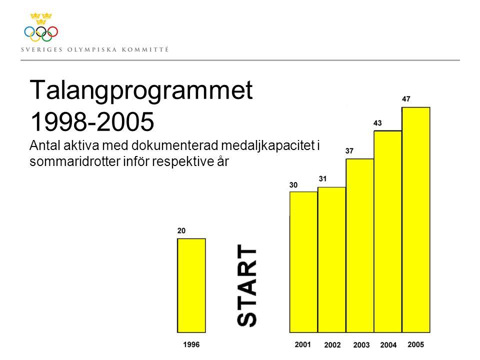 Talangprogrammet 1998-2005 Antal aktiva med dokumenterad medaljkapacitet i sommaridrotter inför respektive år