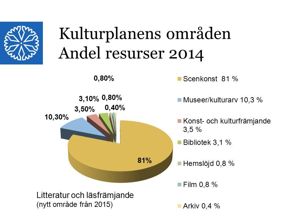 Kulturplanens områden Andel resurser 2014