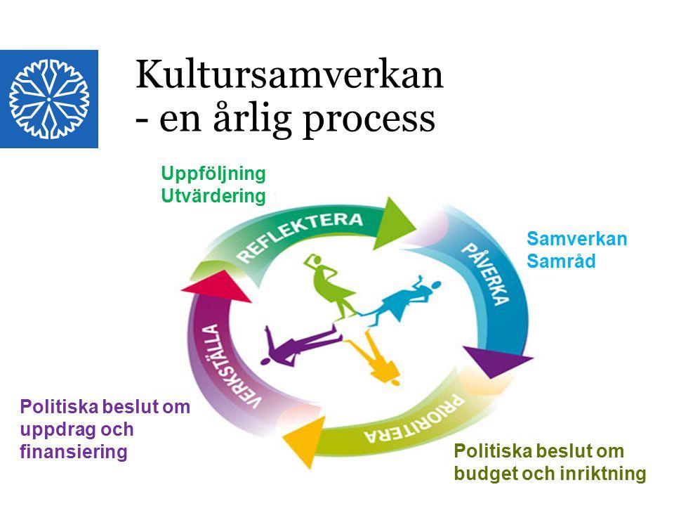 Kultursamverkan - en årlig process
