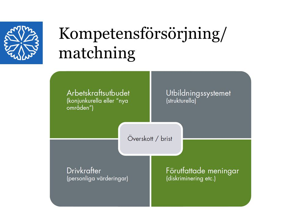 Kompetensförsörjning/ matchning