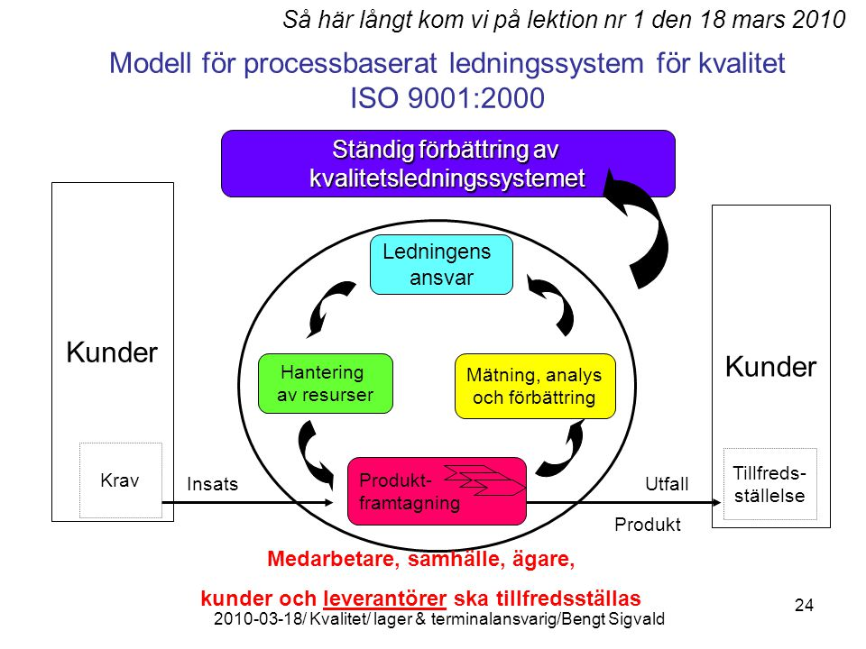 Modell för processbaserat ledningssystem för kvalitet ISO 9001:2000