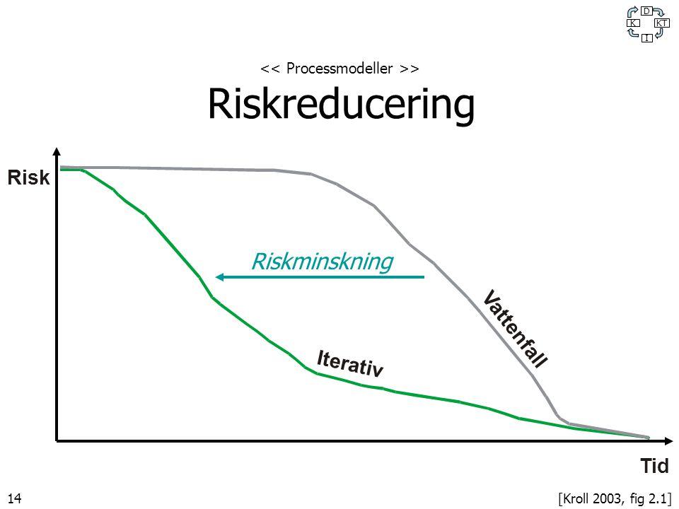 << Processmodeller >> Riskreducering