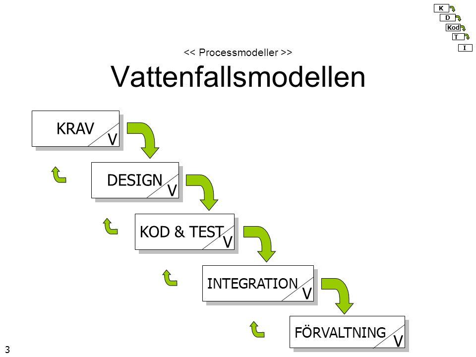 << Processmodeller >> Vattenfallsmodellen