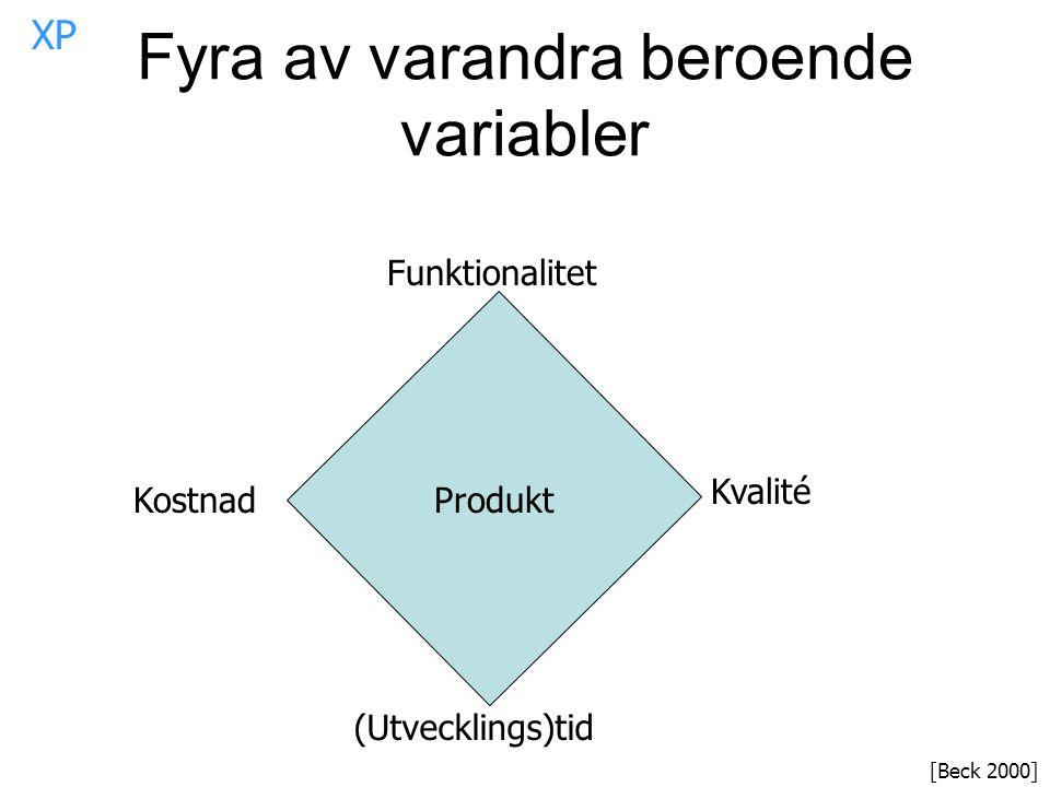 Fyra av varandra beroende variabler
