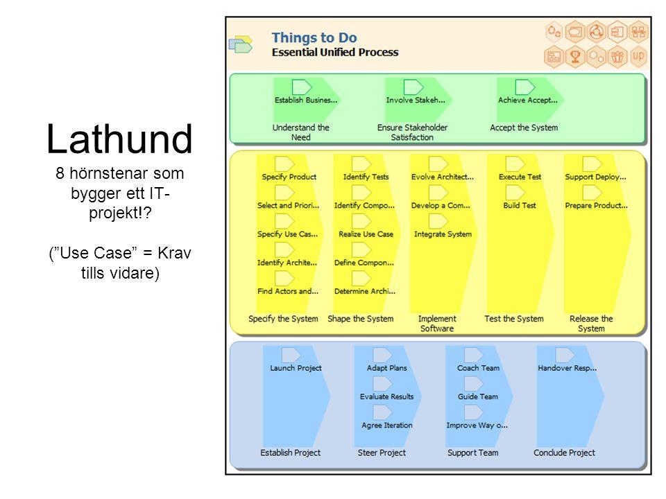 Lathund 8 hörnstenar som bygger ett IT-projekt
