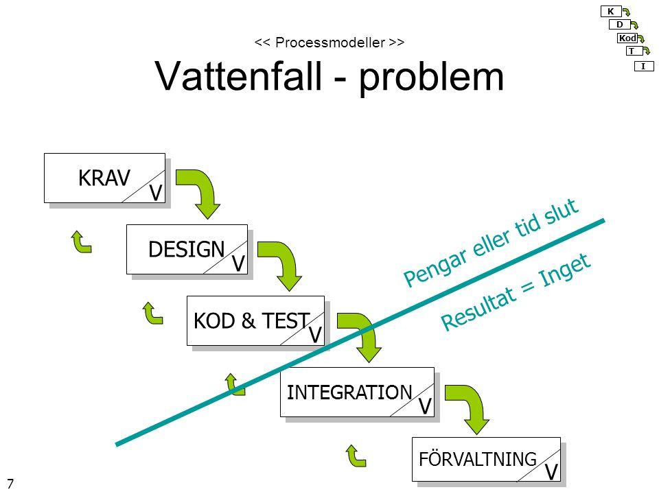 << Processmodeller >> Vattenfall - problem