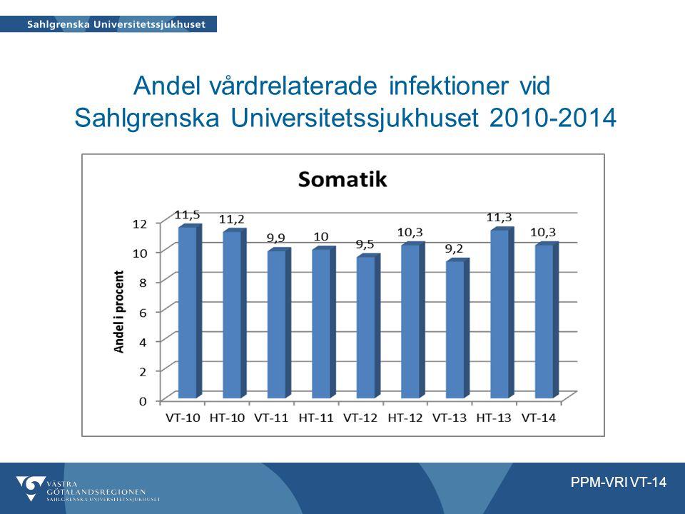 Andel vårdrelaterade infektioner vid Sahlgrenska Universitetssjukhuset 2010-2014