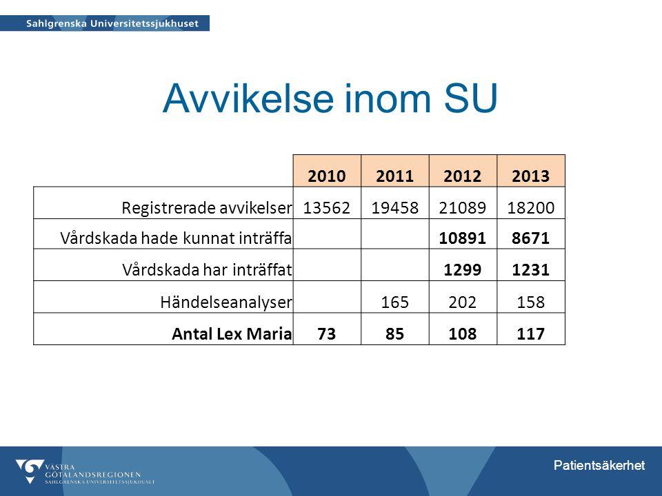 Avvikelse inom SU 2010 2011 2012 2013 Registrerade avvikelser 13562