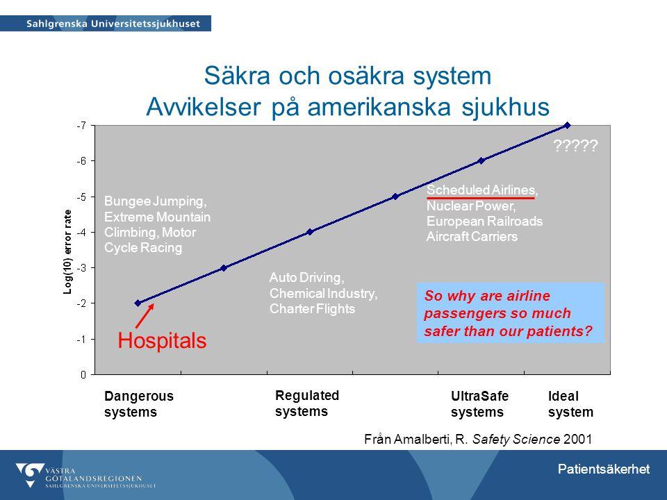 Säkra och osäkra system Avvikelser på amerikanska sjukhus