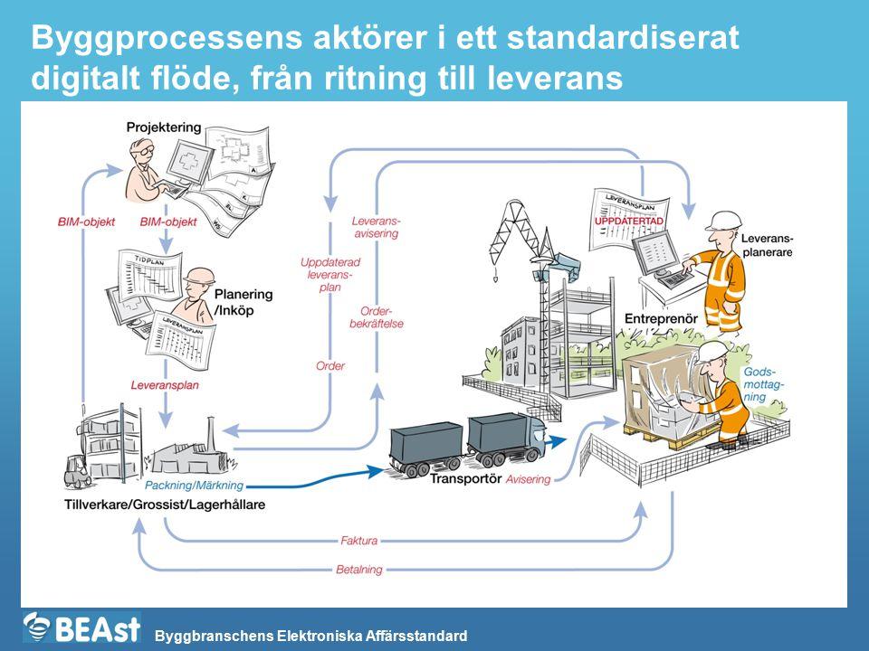 Byggprocessens aktörer i ett standardiserat digitalt flöde, från ritning till leverans