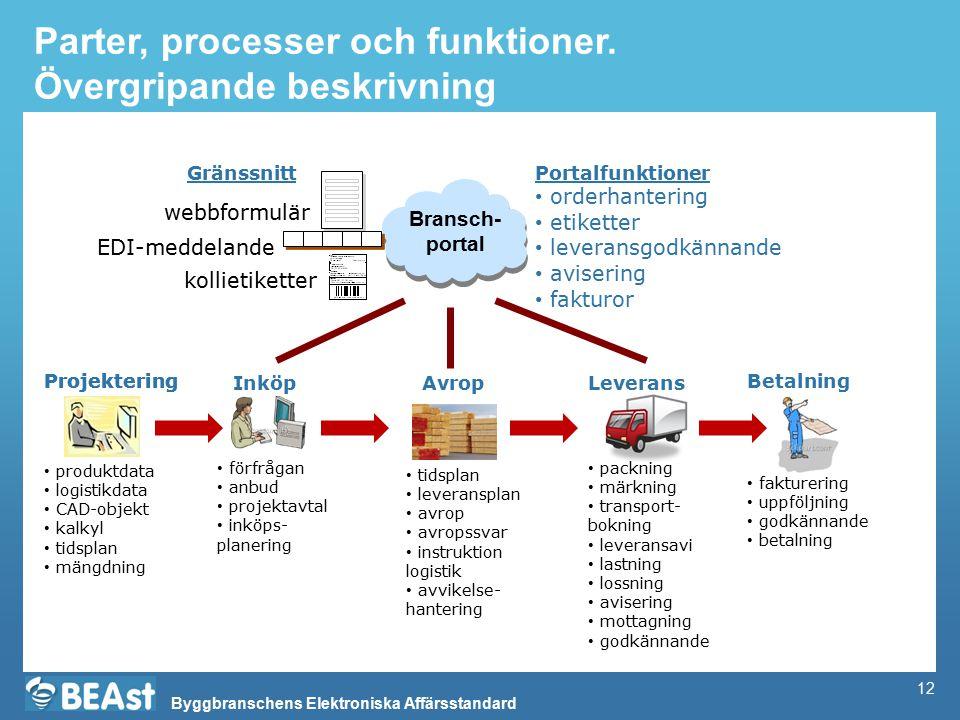 Parter, processer och funktioner. Övergripande beskrivning