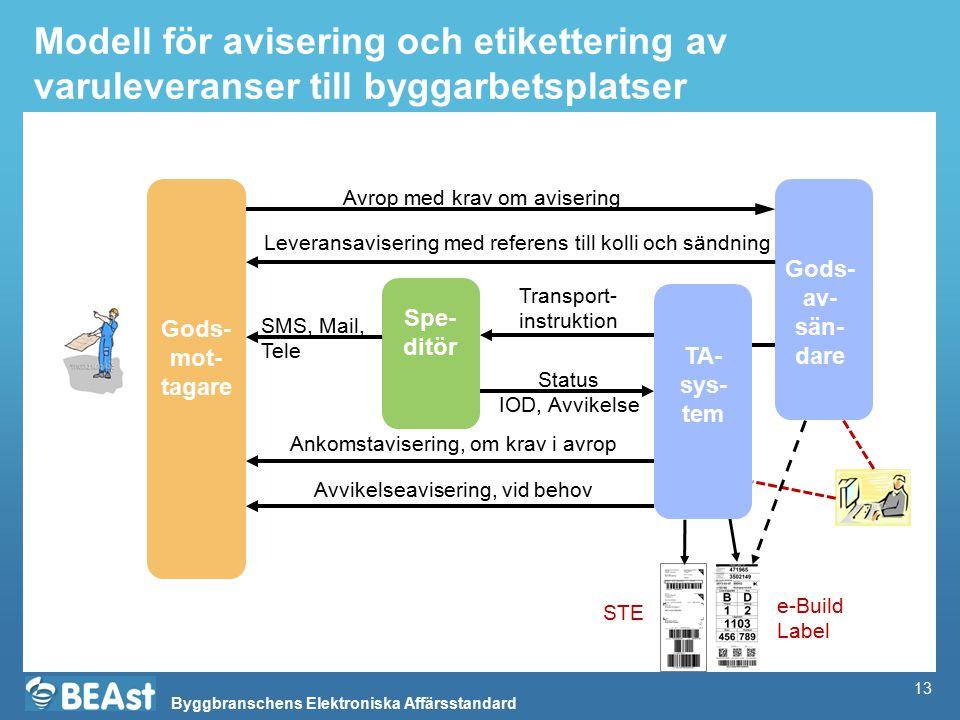 Modell för avisering och etikettering av varuleveranser till byggarbetsplatser