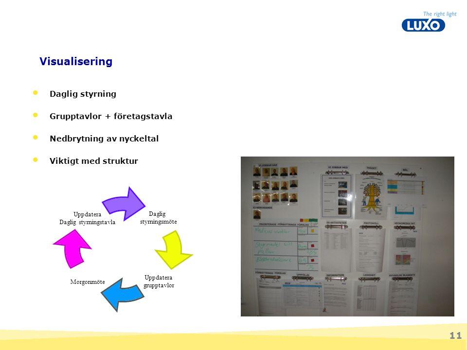 Visualisering Daglig styrning Grupptavlor + företagstavla