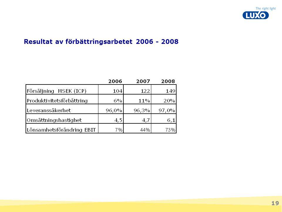 Resultat av förbättringsarbetet 2006 - 2008