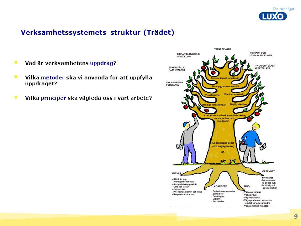 Verksamhetssystemets struktur (Trädet)