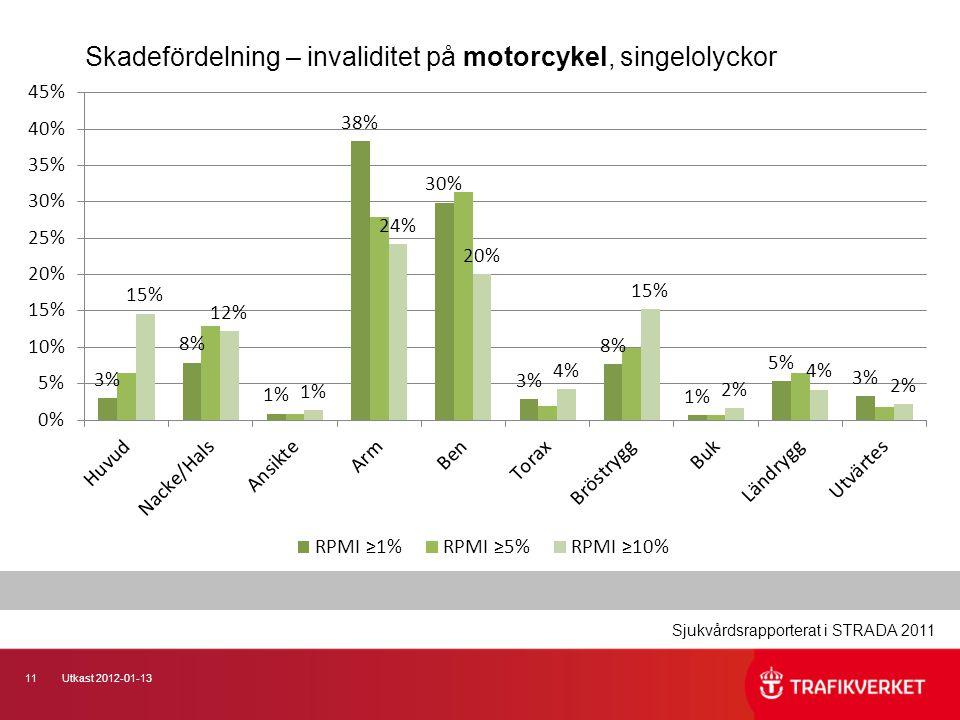 Skadefördelning – invaliditet på motorcykel, singelolyckor