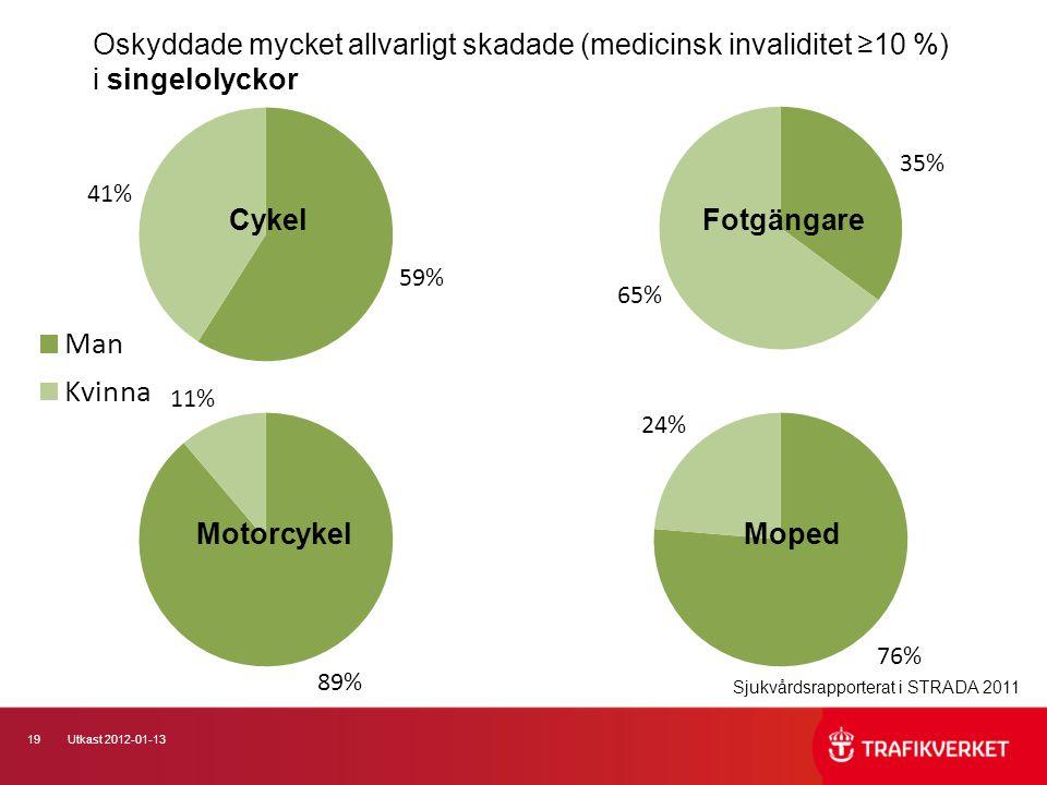 Oskyddade mycket allvarligt skadade (medicinsk invaliditet ≥10 %) i singelolyckor
