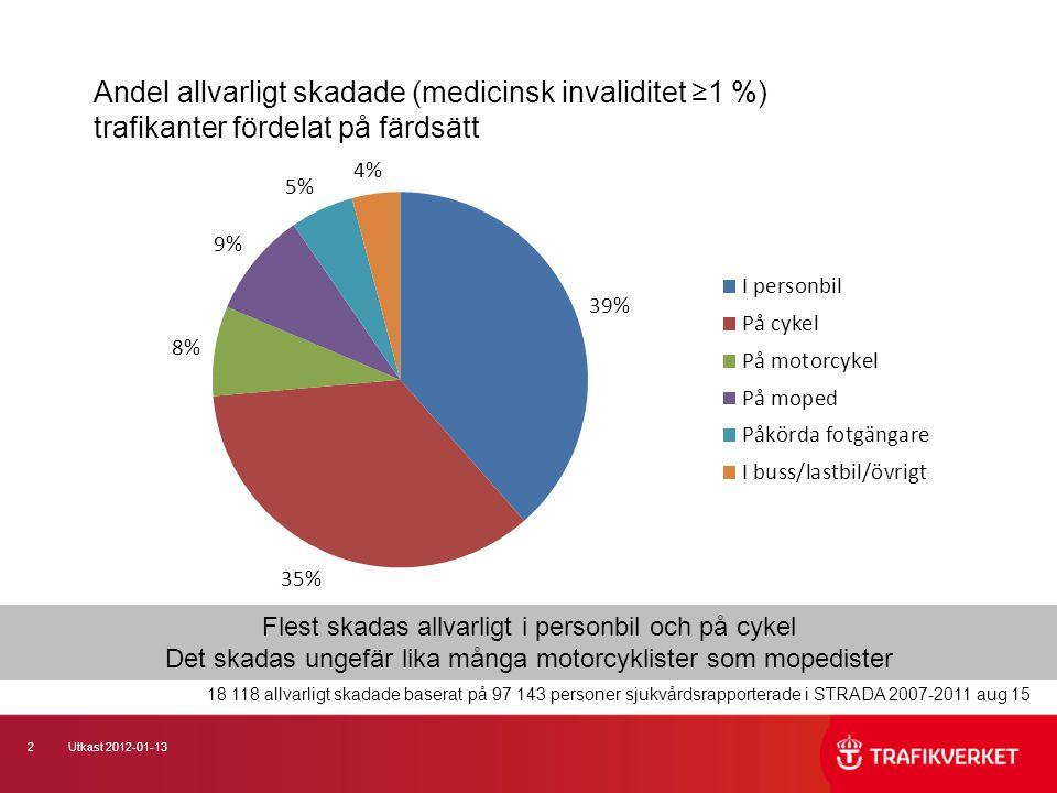 Andel allvarligt skadade (medicinsk invaliditet ≥1 %) trafikanter fördelat på färdsätt