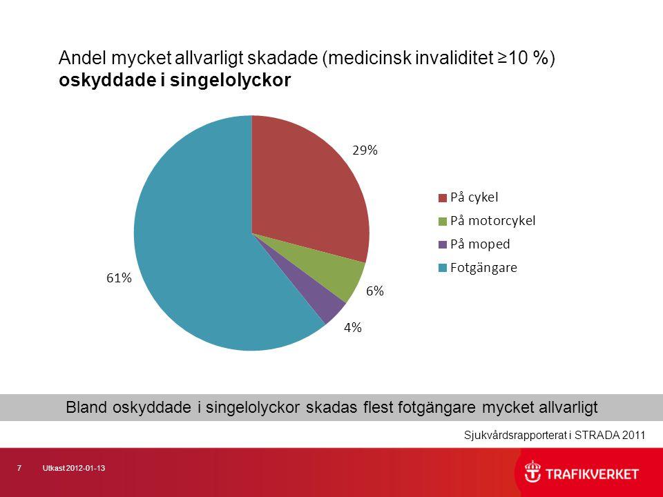 Andel mycket allvarligt skadade (medicinsk invaliditet ≥10 %) oskyddade i singelolyckor