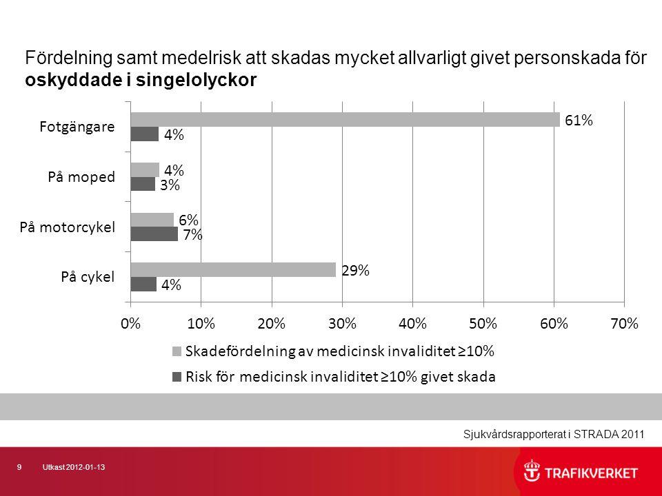 Fördelning samt medelrisk att skadas mycket allvarligt givet personskada för oskyddade i singelolyckor