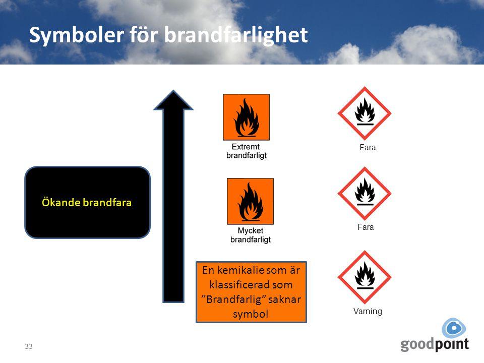 Symboler för brandfarlighet