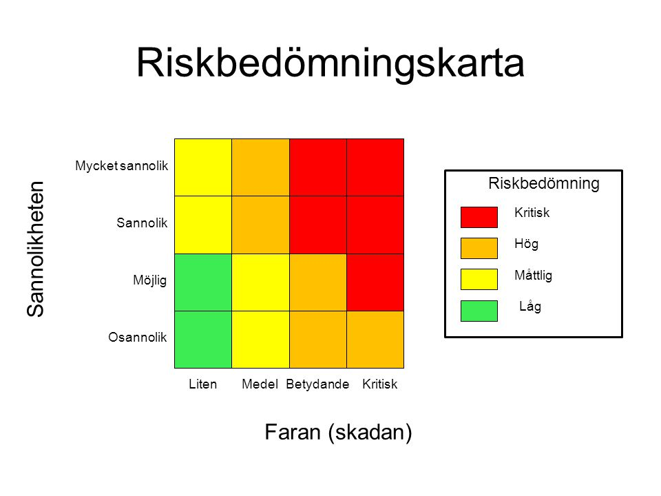 Riskbedömningskarta Sannolikheten Faran (skadan) Riskbedömning