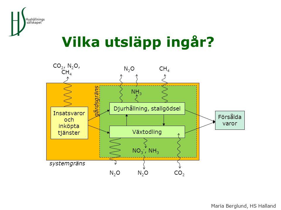 Vilka utsläpp ingår CO2, N2O, CH4 N2O CH4 NH3 gårdsgräns