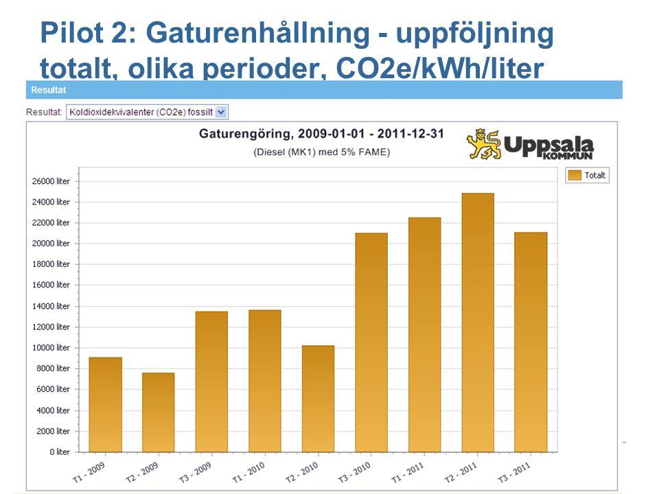 Pilot 2: Gaturenhållning - uppföljning totalt, olika perioder, CO2e/kWh/liter
