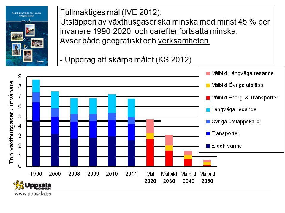 Fullmäktiges mål (IVE 2012):