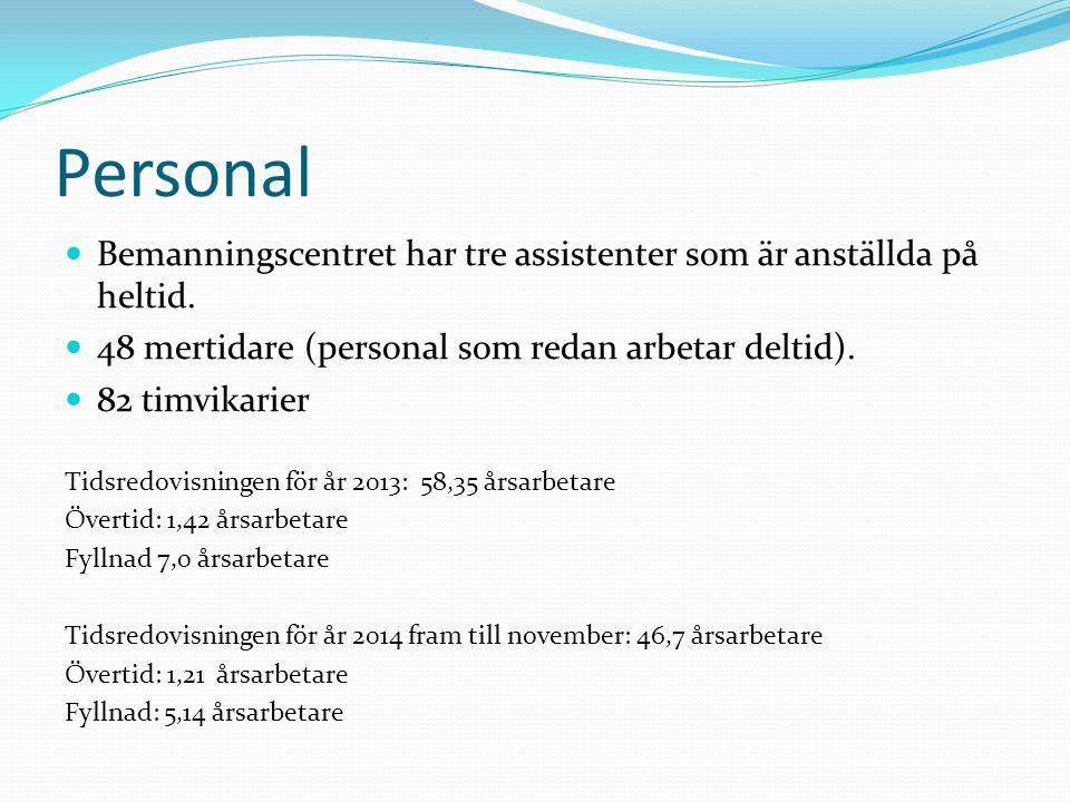 Personal Bemanningscentret har tre assistenter som är anställda på heltid. 48 mertidare (personal som redan arbetar deltid).